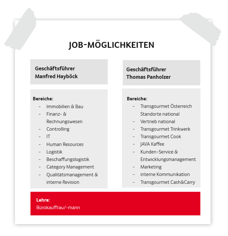 Transgourmet Job-Möglichkeiten